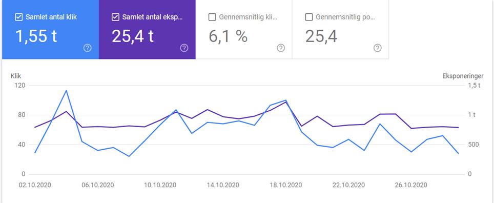 Searchconsole-indeksering oversigt